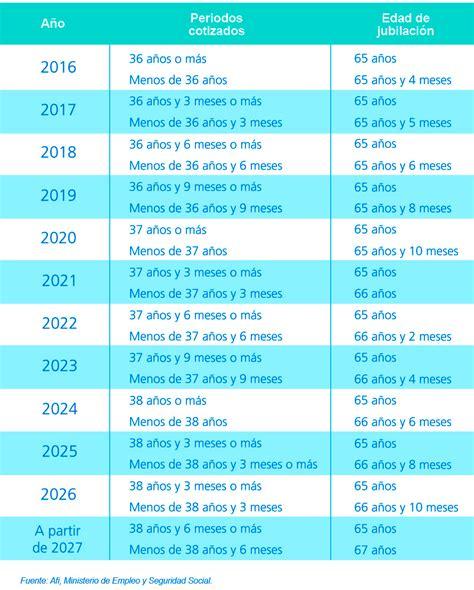 jubilacion proyecto edad 2016 edad de jubilaci 243 n las tablas de edad de jubilaci 243 n