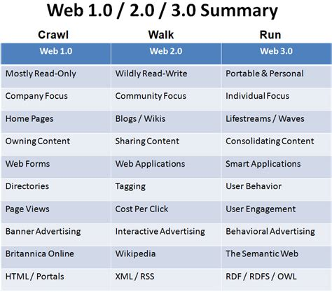 Koko What I Like Version Size S Dan M cool table comparing and contrasting web 1 0 web 2 0 and