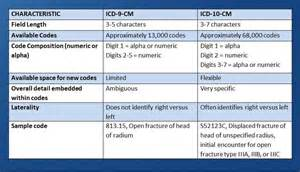 icd 9 to icd 10 mapping tables icd 10 conversion tool clinic service