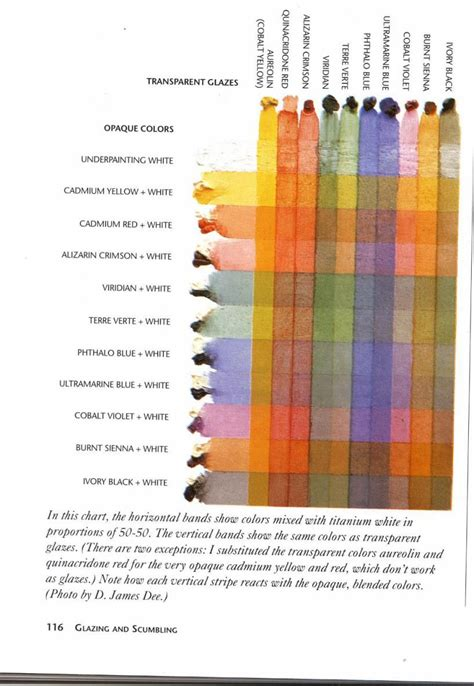 glazing chart for painting from the painting