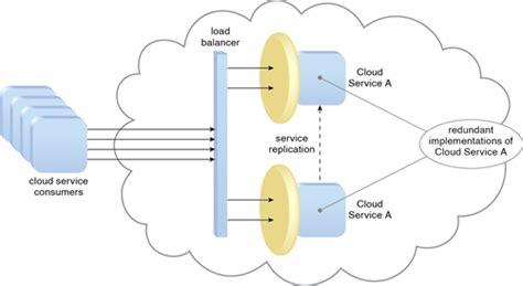 cloud computing visio stencils cloud visio stencil clipart best