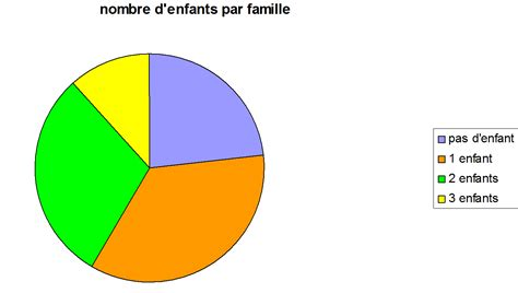 faire un diagramme circulaire statistique diagramme circulaire