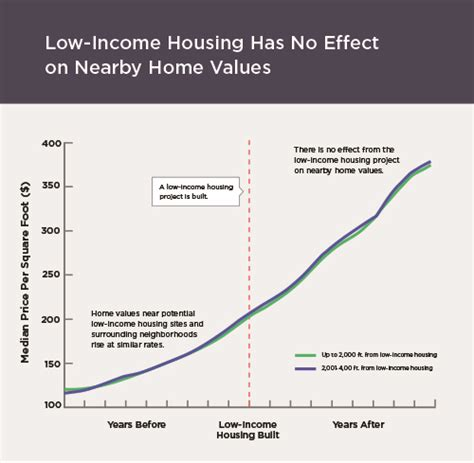 no income housing no income housing 28 images low to no income housing no income verification home