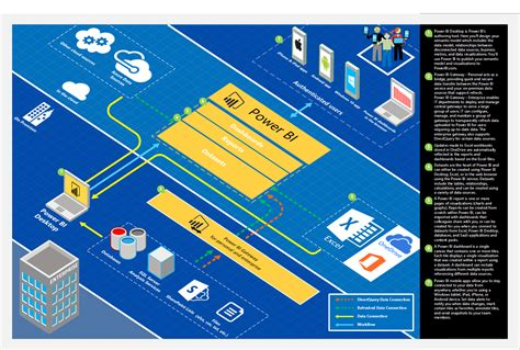 the power bi architecture diagram data and