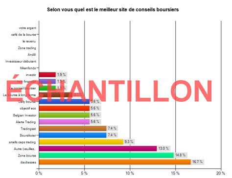 Lettre De Conseils Boursiers Meilleur Site De Conseil Boursier