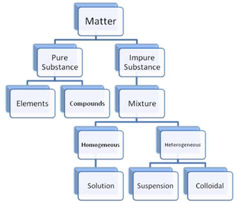 matter mixtures notes mixture introduction edurev