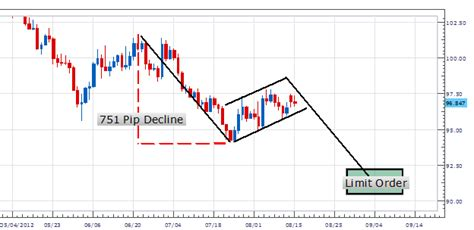 what constitutes a pattern day trader how to trade a bearish flag pattern