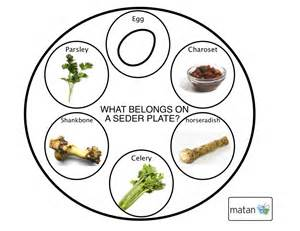 seder plate symbols template come to our seder on 22nd april brighton hove