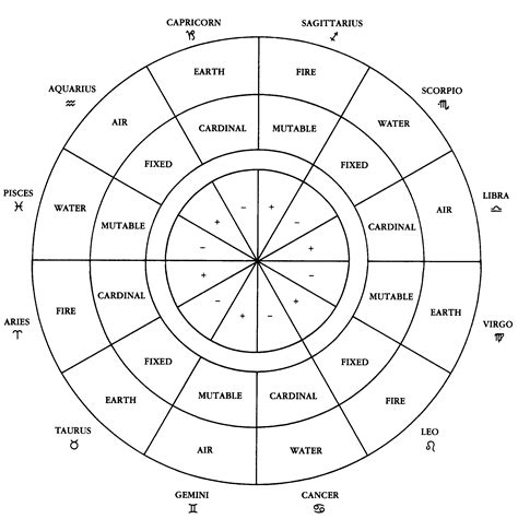 Zodiac Table by Horoscope Signs And Meanings Zodiac Signs Element