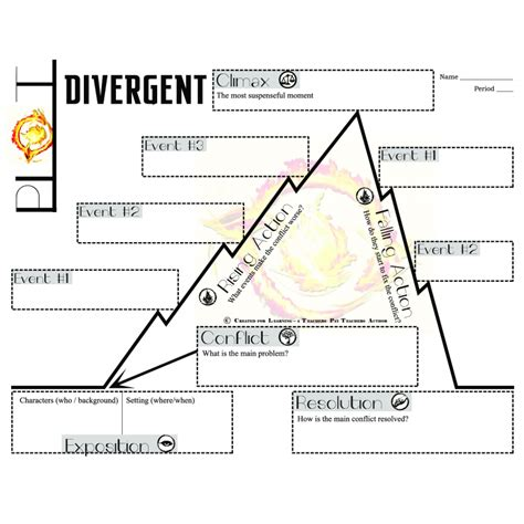 divergent plot diagram image gallery divergent plot