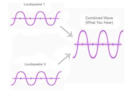 pattern definition sound physics of sound waveforms interference patterns