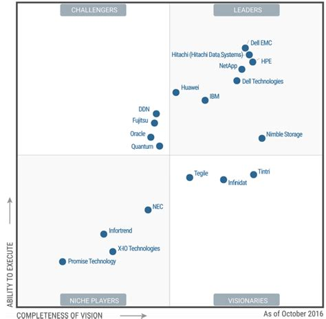 gartner magic quadrant storage storagenewsletter 187 magic quadrant for general purpose