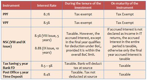 Term Deposit Section 80c by Best Tax Saving Investment Ppf Or Elss Smart Finances