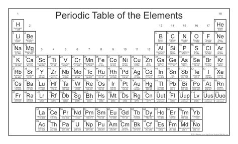 printable periodic table of elements to color table of elements free coloring pages