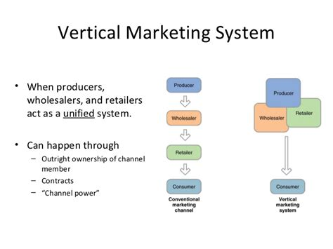 Vertical Marketing System Mba by 10 Channels