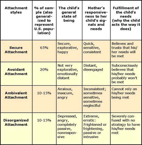 pattern classification theory the four infant attachment styles spot on