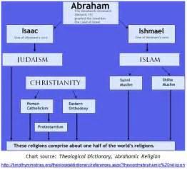 Religious Calendar Comparison Sunni Vs Shia Comparison Chart Of Relgions The
