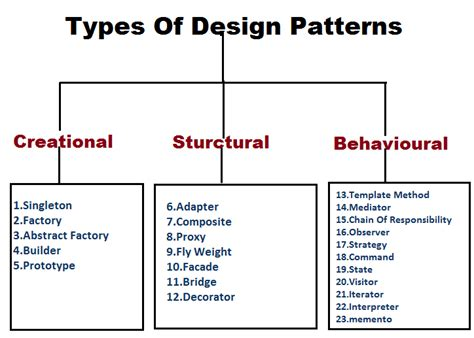 design pattern categories lakshmi mavillapalli s blog java design patterns