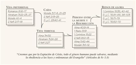 diagrama del plan de salvacion lds plan salvation lesson pictures images frompo