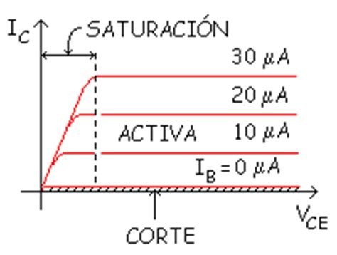 transistor bipolar zona de corte transistor bjt zona de corte 28 images t3 transistor bjt unidad electronica como funciona