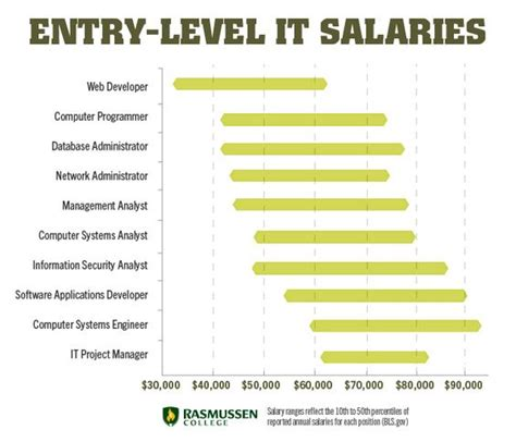 information technology wages 10 entry level it salaries that can change your