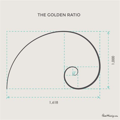 ratio diagram is there proof god exists house mix