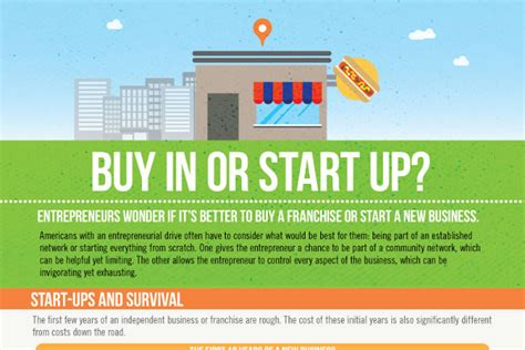 best roi franchise list of the best franchise fee structures and rois