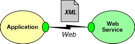 tutorial web services net designing the architecture for web services slide quot web