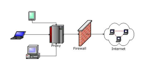 scheme web server proxy server diagram repair wiring scheme