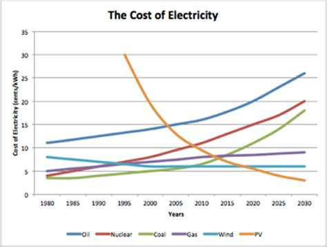 what is the cost of using solar energy trends in the cost of energy seeking alpha