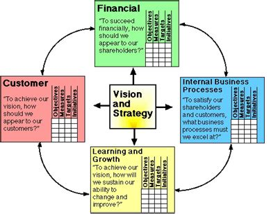 The Best Article Balanced Scorecard Kaplan Norton balanced scorecard