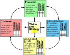 business score card balance scorecard finbrain itc