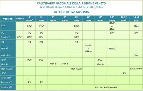 Calendario Vaccinazioni Azienda Ulss 4 Alto Vicentino
