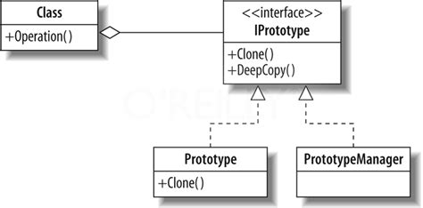design pattern prototype chapter 5 creational patterns prototype factory method