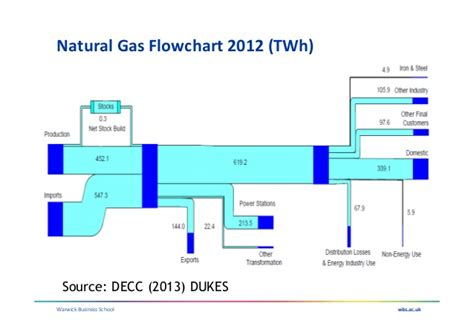 Warwick Mba Structure by Uk Gas Security Current Status And Future Issues Mike