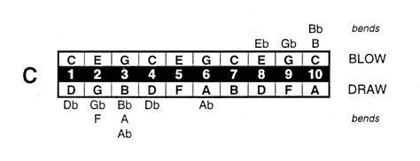 blues harmonica tabs on a c harmonica harmonica tablature harp musescore