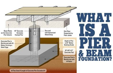 Pier Foundation House Plans What Is A Pier And Beam Foundation Real Estate Articles Dr Who House And Or