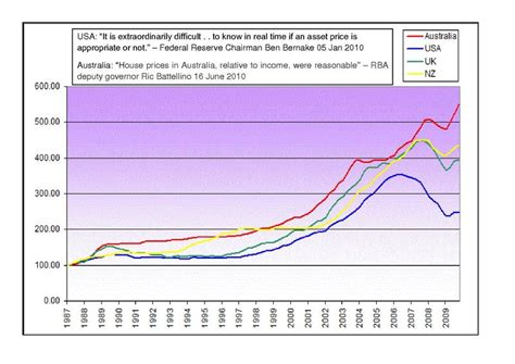 housing price index file house price index aus usa uk nz pdf