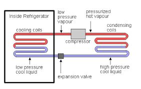 how refrigeration works diagram how refrigerator works explain by diagram