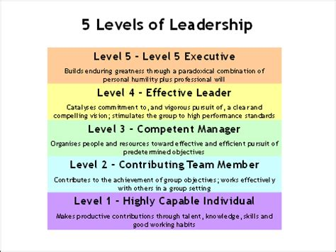 a company of leaders leading at every level books top 5 levels of leadership pdf wallpapers