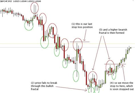 Valentino Stops Trading But Doesnt Stop Designing by Designing A Fractal Based Trailing Stop Ea Winners Edge
