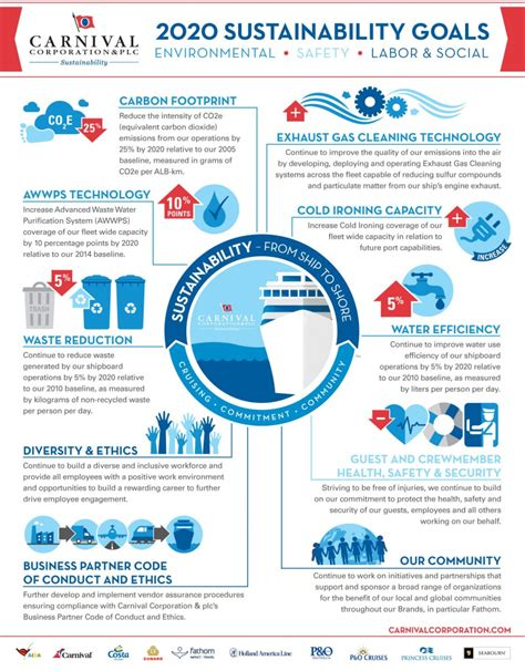 design for environment goals infographic carnival corporation sets out 2020 green