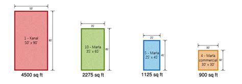 how big is a square foot 25 yards equal how many feet myideasbedroom com