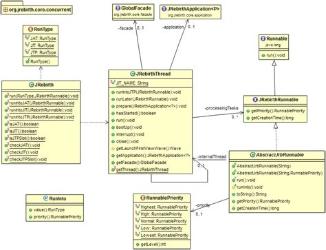concurrent design adalah class diagram usage choice image how to guide and refrence