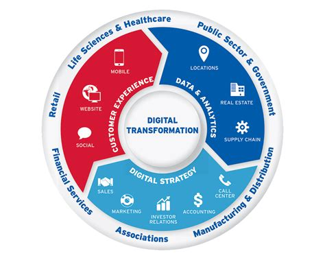 digital transformations technological innovations in society in the connected future books digital transformation business decision us
