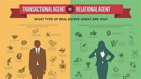 what type of real estate are you buffini company resource hub
