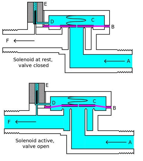 como hacer un avion en whatever floats your boat solenoid valve pilot operated solenoid valve leading