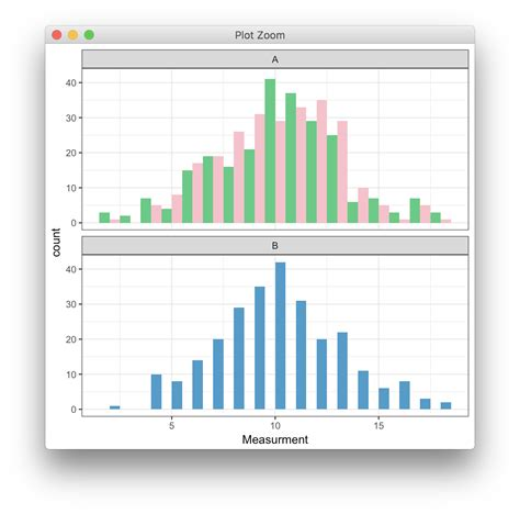 ggplot2 theme facet wrap equal bar widths in ggplot2 histogram using facet wrap