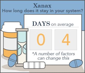 How Many Days To Detox From Xanax how does xanax stay in your system blood urine