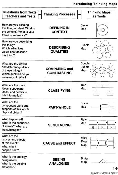thinking map unit 3 teaching skills grc jrotc